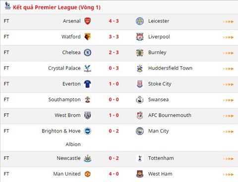 Ket qua vong 1 Premier League 2017/18