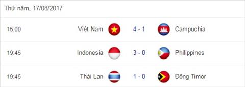 Viet Nam thang thuyet phuc Campuchia Phai khen HLV Huu Thang hinh anh 4