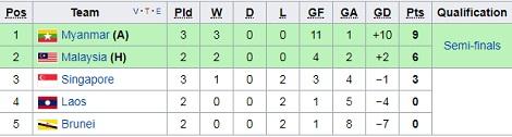 Nhan dinh U22 Malaysia vs U22 Myanmar 19h45 ngay 218 (Sea Games 29) hinh anh 2
