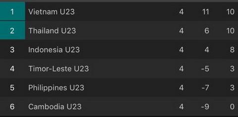 Neu thua U22 Thai Lan o tran dau cuoi, U22 Viet Nam van co nguy co bi loai.