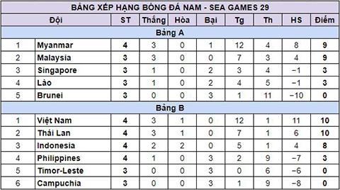 Ket qua bong da SEA Games 29 hom nay 238 hinh anh 3