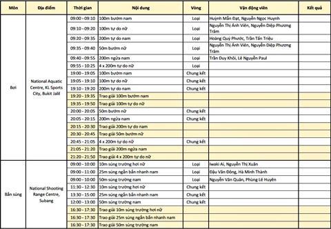 Lich thi dau Sea Games 29 ngay 238 cua doan TTVN hinh anh 2