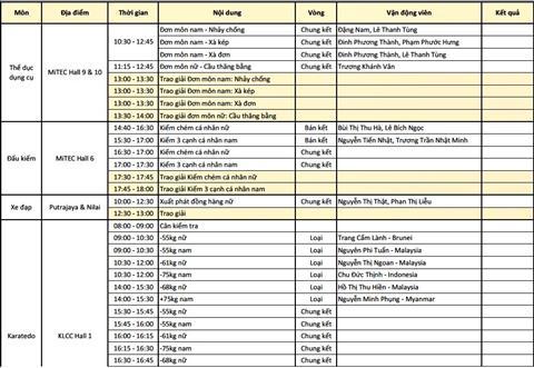 Nhat ky Sea Games 29 ngay 238 TTVN boi thu HCV hinh anh 6
