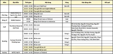 Nhat ky Sea Games 29 ngay 238 TTVN boi thu HCV hinh anh 8