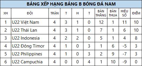 TRUC TIEP U22 Viet Nam 0-2 U22 Thai Lan (H2) Minh Long mac loi ngo ngan hinh anh