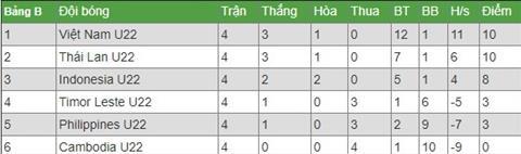 Nhan dinh U22 Viet Nam vs U22 Thai Lan sua sai duoc khong hinh anh 5