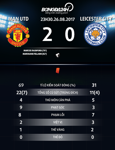 thong so tran dau Man Utd vs Leicester City