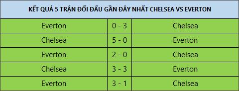 Doi hinh ra san Chelsea vs Everton vong 3 NHA 2017/18 hinh anh 2
