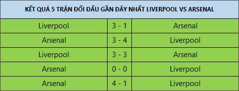 Doi hinh ra san Liverpool vs Arsenal vong 3 NHA 2017/18 hinh anh 2