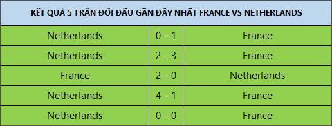 Phap vs Ha Lan VL WC 2018 thong ke lich su doi dau hinh anh 2