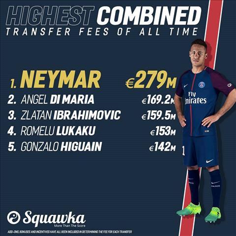 Thuong vu the ky Neymar va nhung con so thong ke kinh hoang hinh anh 2