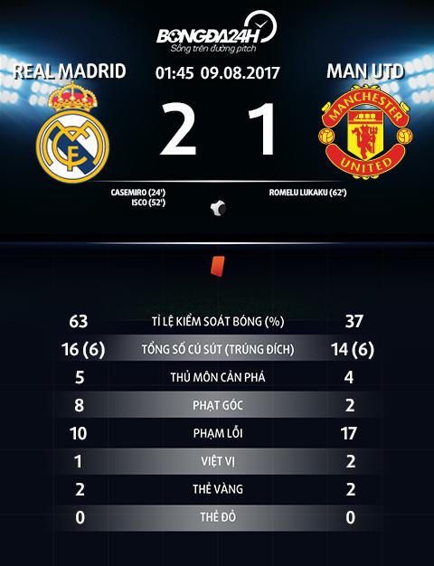 Thong so tran dau Real Madrid 2-1 MU