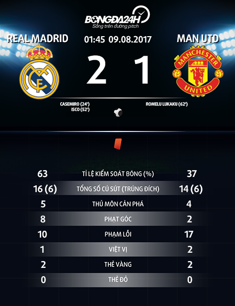 Thong so tran dau Real Madrid 2-1 MU