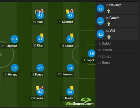 Cham diem Barca 5-0 Espanyol Tuyet voi King Leo! hinh anh 3