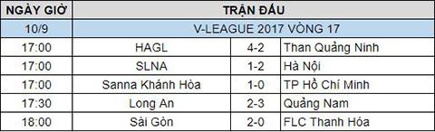 Ket qua bong da ngay 119 tai vong 17 V-League 2017 hinh anh 2