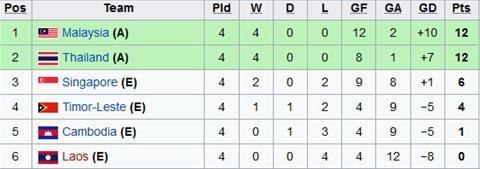 TRỰC TIẾP U18 Thái Lan 0-0 U18 Malaysia (H1): Cạnh tranh ngôi đầu