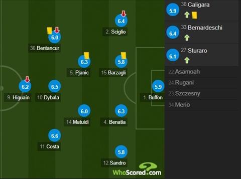 cham diem Barca 3-0 Juve 1