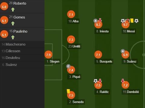 cham diem Barca 3-0 Juve 2