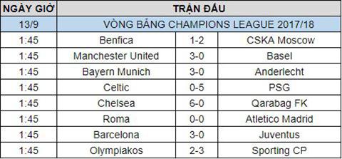 Ket qua bong da ngay 139 tai vong bang Champions League 201718 hinh anh 2