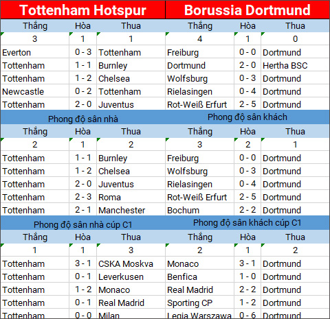 Thong tin xung quanh tran dau Tottenham vs Dortmund hinh anh 2