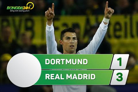 Dortmund 1-3 Real Madrid: Ronaldo toa sang, Los Blancos the hien dang cap nha DKVD