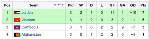 BXH bang C vong loai Asian Cup 2019. Hai doi dan dau se gianh ve du vong chung ket.