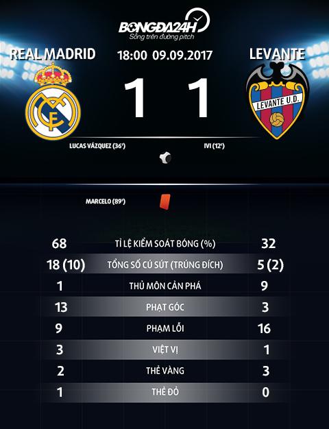Du am Real 1-1 Levante Don dau nho doi! hinh anh 4