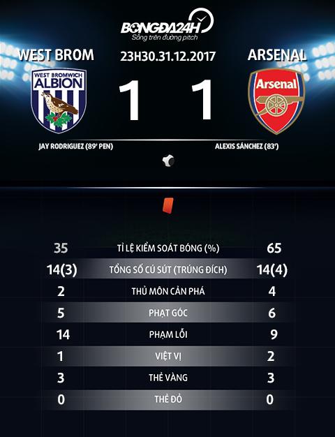 Thong so tran dau West Brom vs Arsenal