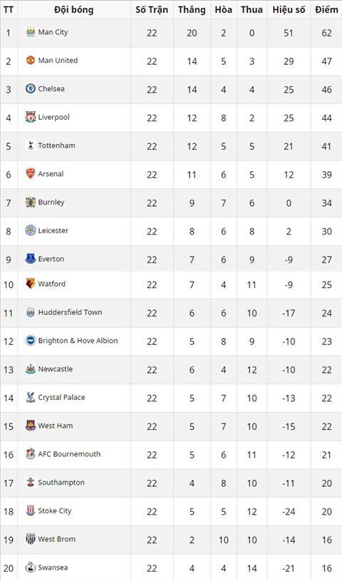 Bang xep hang Premier League 2017/18 sau 22 vong