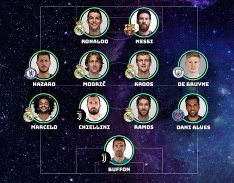 Doi hinh tieu bieu nam 2017 cua UEFA do CDV binh chon.