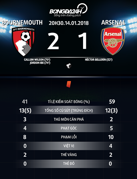 Du am Bournemouth 2-1 Arsenal Khung hoang that roi Phao thu oi! hinh anh 4