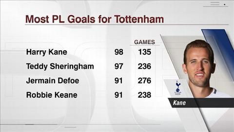 Nhung thong ke khong the bo qua tran Tottenham 4-0 Everton hinh anh 2