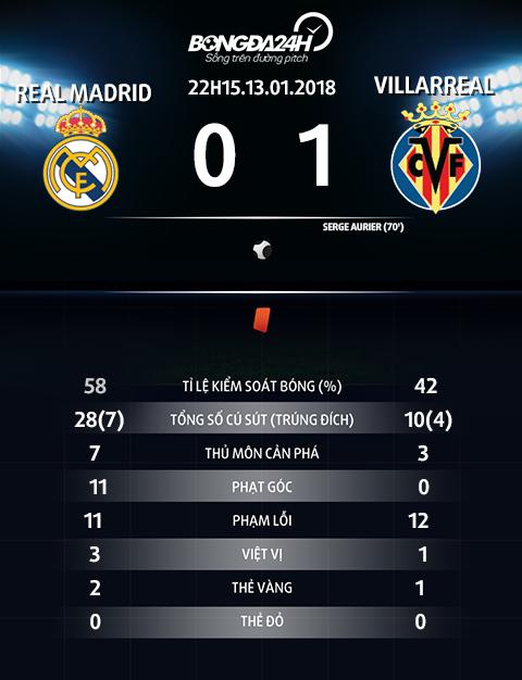 Thay gi sau tran thua cay dang cua Real truoc Villarreal hinh anh 3