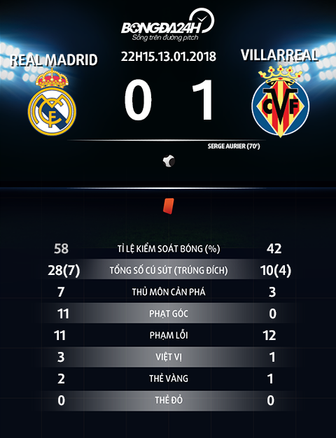 Thong so tran dau Real Madrid vs Villarreal