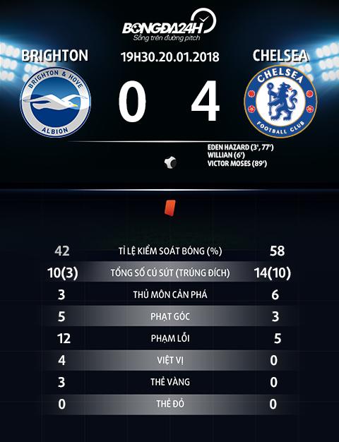 Nhung thong ke an tuong sau tran Brighton 0-4 Chelsea hinh anh 2