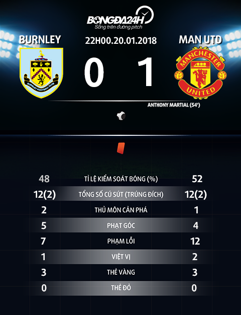 Thong so tran dau Burnley vs Man Utd