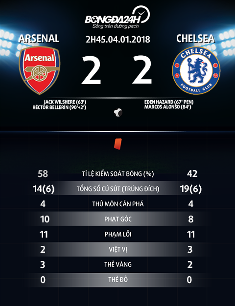 Thong so tran dau Arsenal vs Chelsea