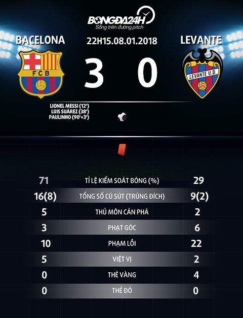 Thong so tran dau Barca vs Levante