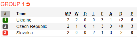 Nhận định Ukraine vs Séc 01h45 ngày 1710 (UEFA Nations League 201819) hình ảnh 2