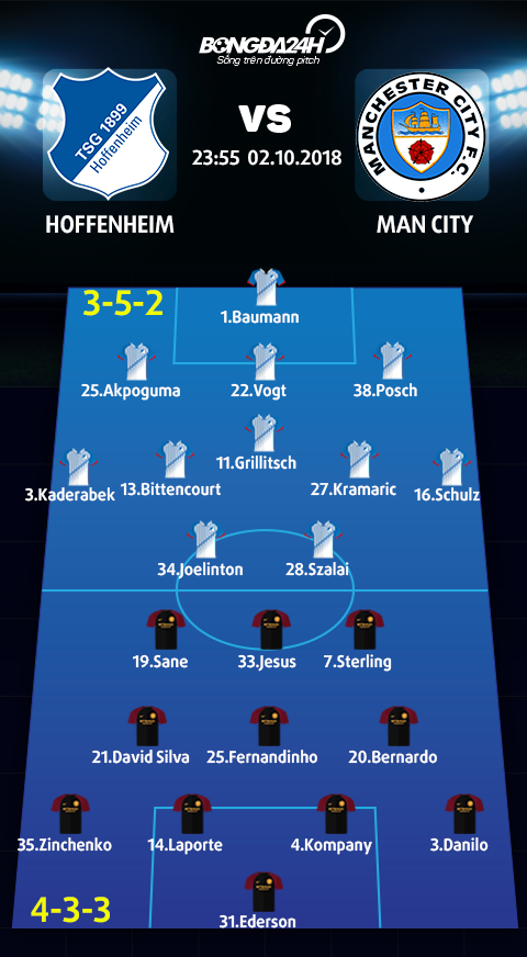 Doi hinh du kien Hoffeheim vs Man City (3-5-2 vs 4-3-3)