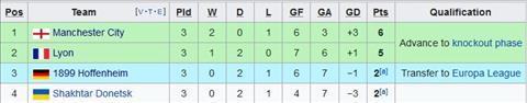 Giải mã, phân tích tỷ lệ trận đấu Man City vs Shakhtar Donetsk hình ảnh
