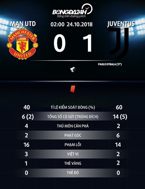 Thong so tran dau MU 0-1 Juventus