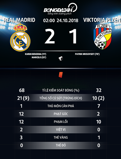 Thong so tran dau Real Madrid 2-1 Plzen