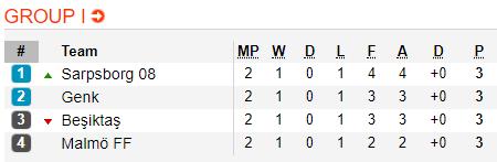 Nhận định Besiktas vs Genk 02h00 ngày 2610 (Europa League 201819) hình ảnh 2