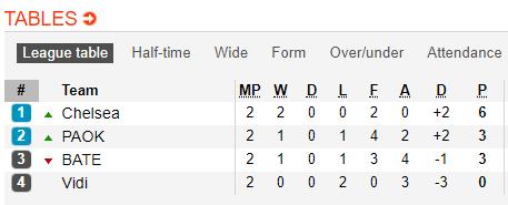 Nhận định PAOK vs Vidi 2h00 ngày 2610 (Europa League 201819) hình ảnh 2