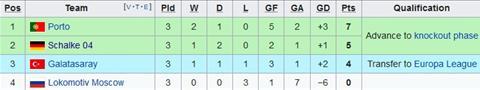 Nhận định Porto vs Lokomotiv Moscow 03h00 ngày 711 (Champions League 201819) hình ảnh 2