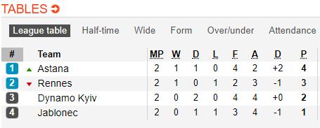 Nhận định Rennes vs Dynamo Kiev 2h00 ngày 2610 (Europa League 201819) hình ảnh 2