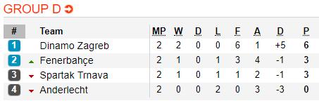 Nhận định Trnava vs Dinamo Zagreb 23h55 ngày 2510 (Europa League 201819) hình ảnh 2