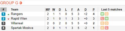 Nhận định Villarreal vs Rapid Vienna 02h00 ngày 2610 (Europa League 201819) hình ảnh 2