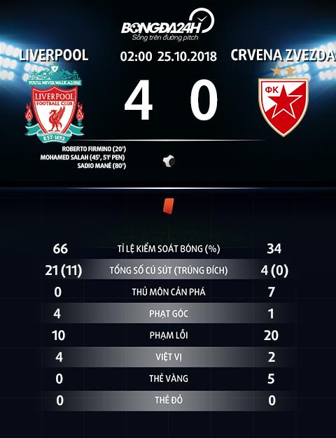 Thong so tran dau Liverpool 4-0 Crvena Zvezda